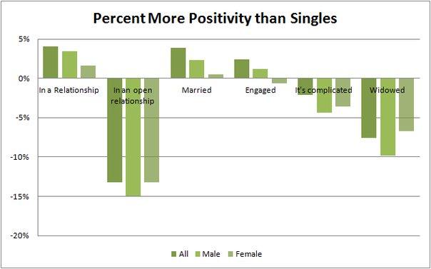 Facebook réalise une étude sur le bonheur des gens …