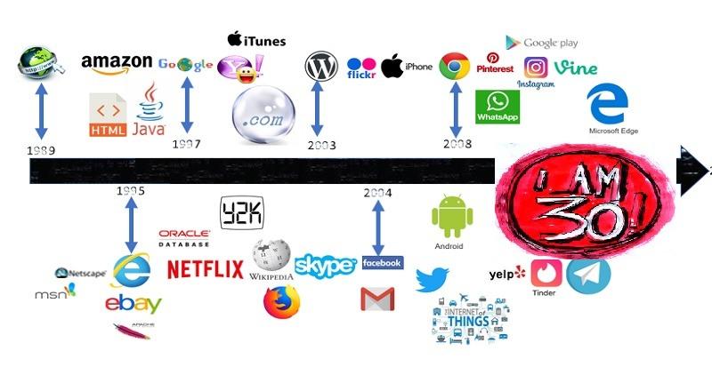 Le web a 30 ans